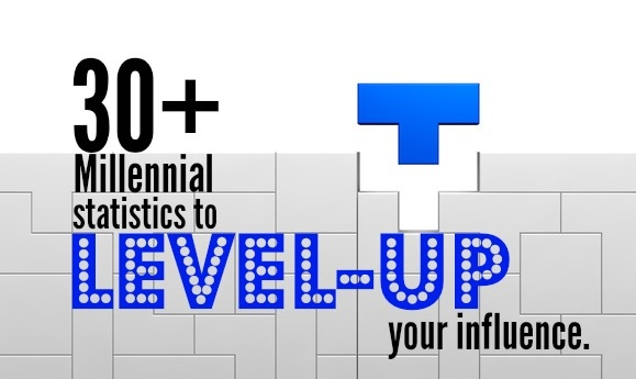 30+ Millennial Statistics To Level-Up Your Influence