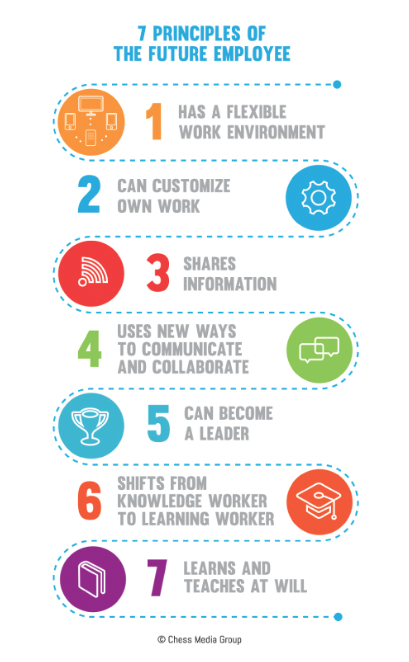7 Principles of the Future Employee