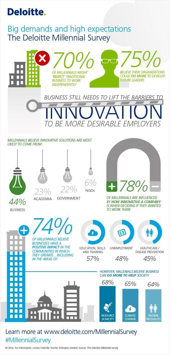 Deloitte 2014 Millennial Survey Infographic