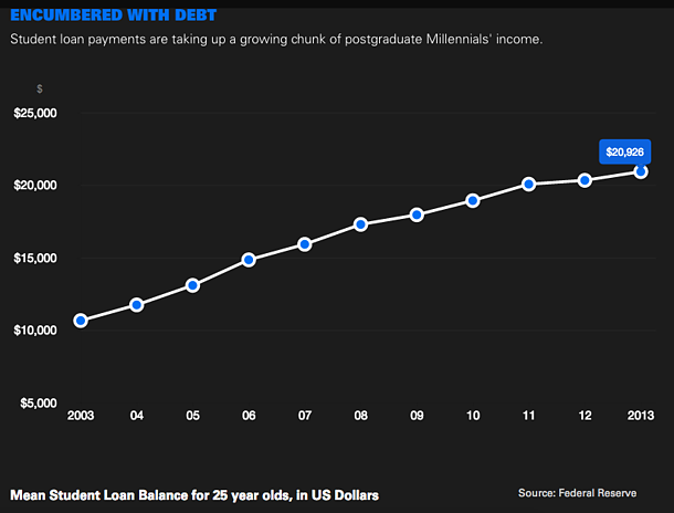 Encumbered By Debt - Golman Sachs Millennials Coming of Age