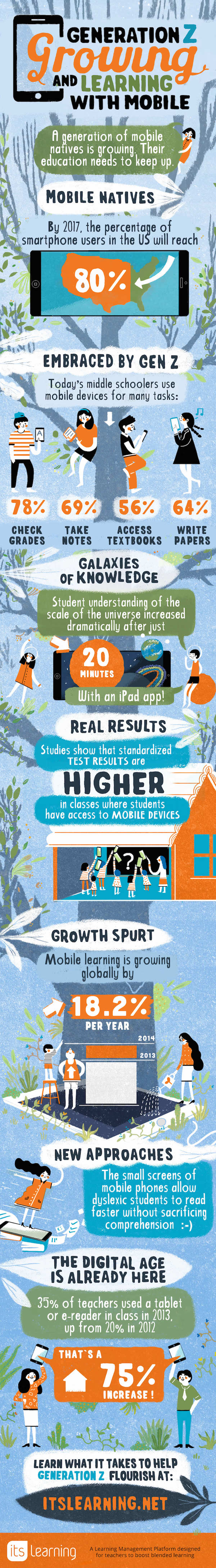 Generation Z Growing And Learning Mobile Devices Infographic