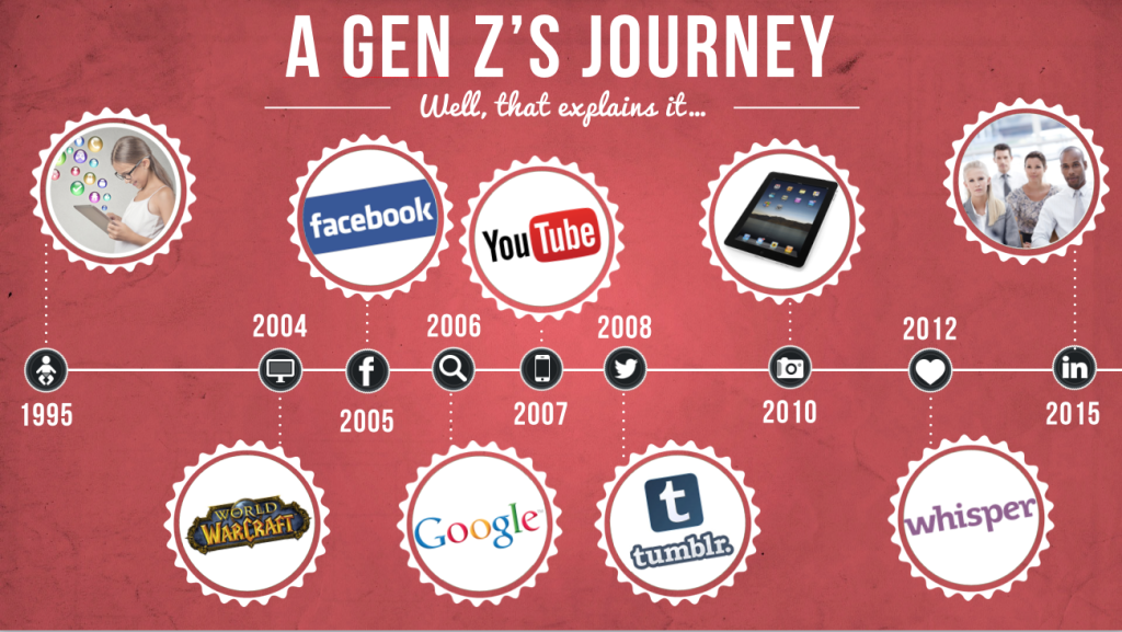 Generation Z Characteristics: Understanding The High-Tech And Hyper-Social Upbringing Of The Post-Millennial Generation