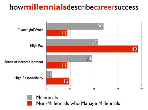 How Millennials Describe Career Success
