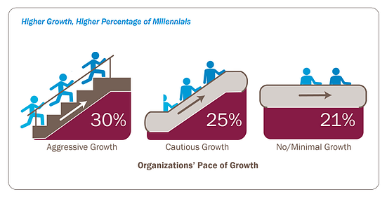 Millennials - From Generational Differences to Generating Growth