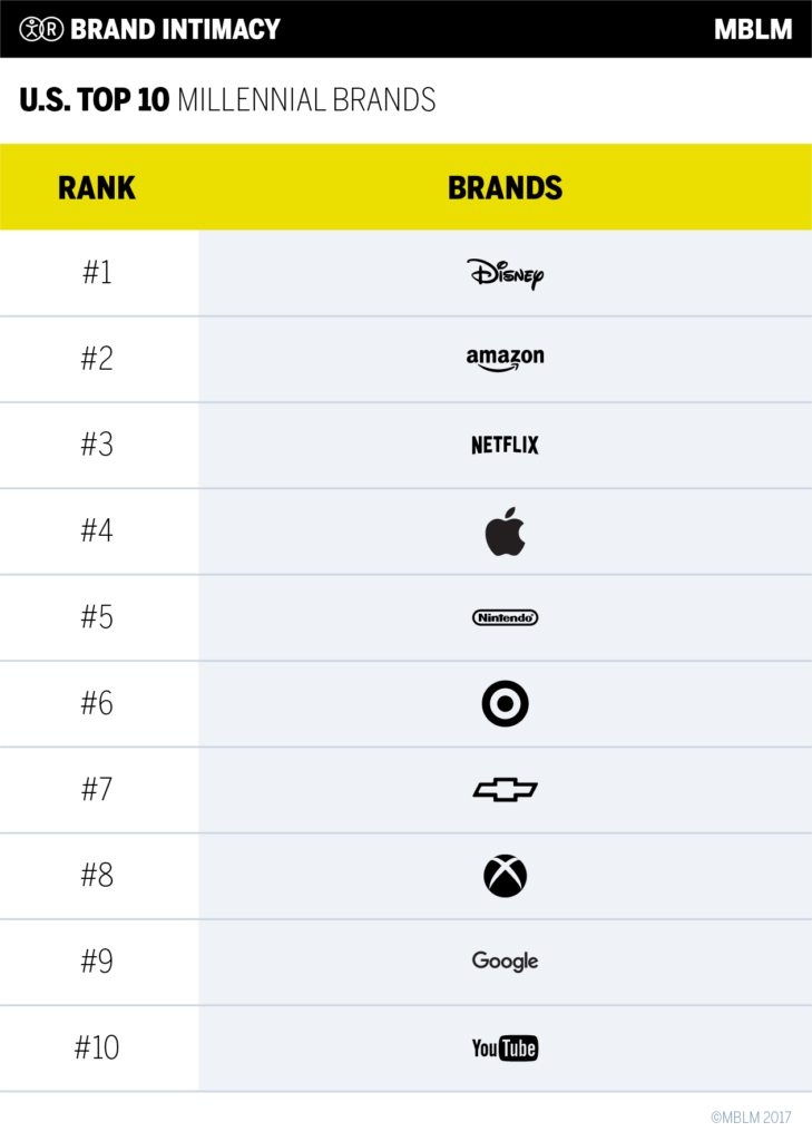 These Brands Have the Most 'Intimate' Relationship with Millennials