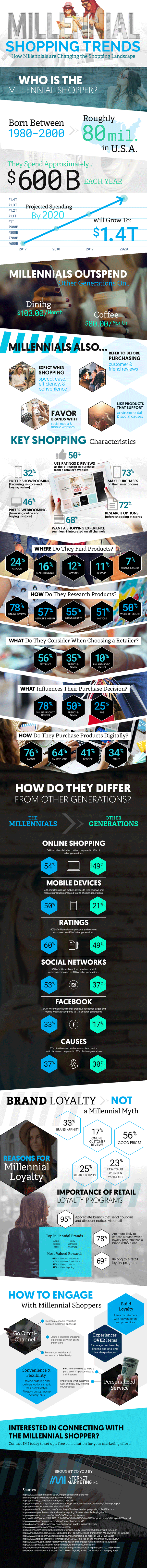 How to Position a Product or Service with Millennials