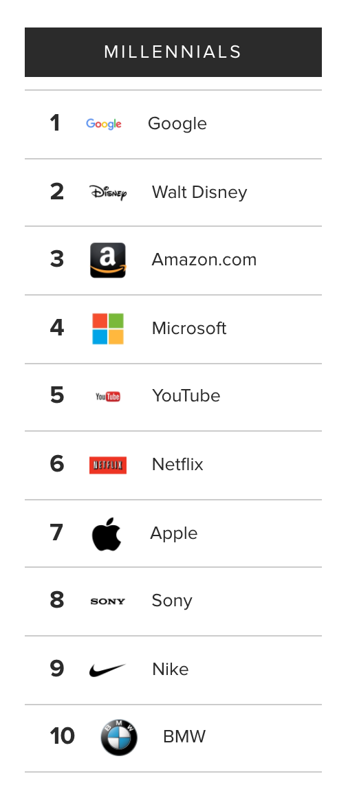 Top 10 Most Admired Employers By Millennials.png